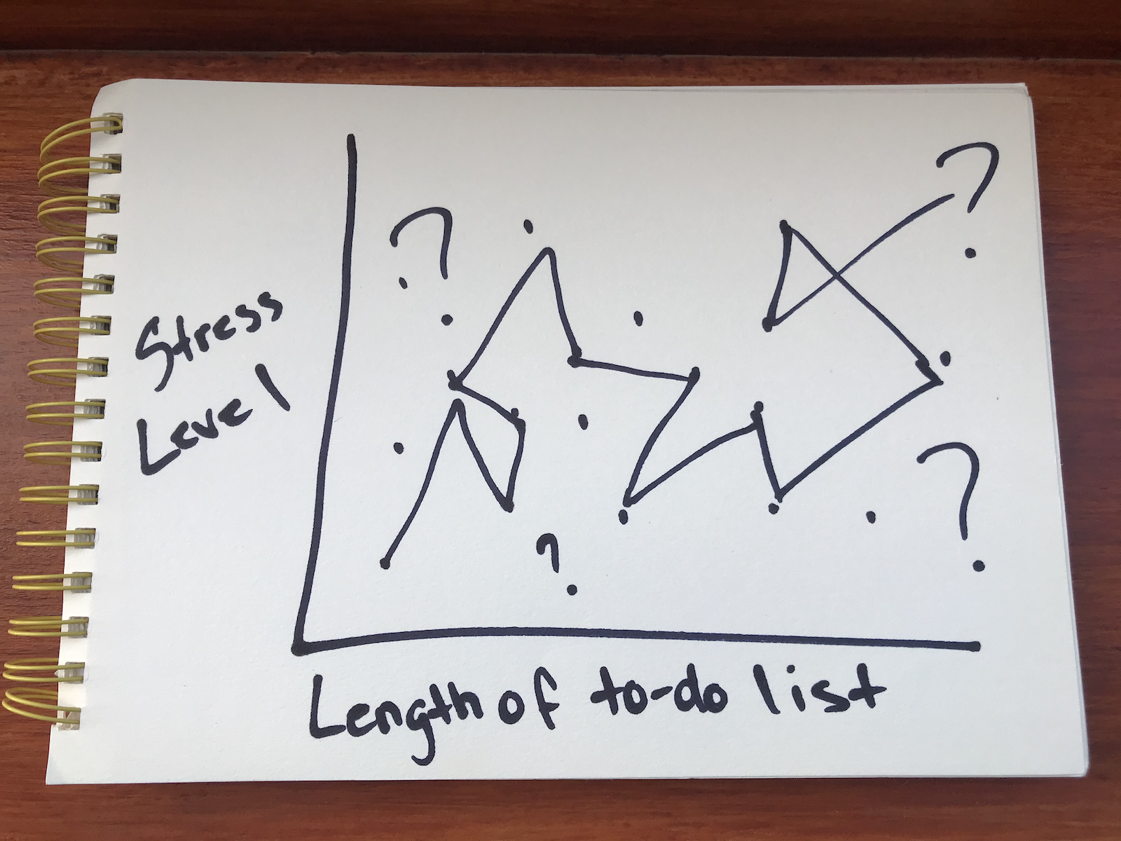 Stress Levels vs To-do List