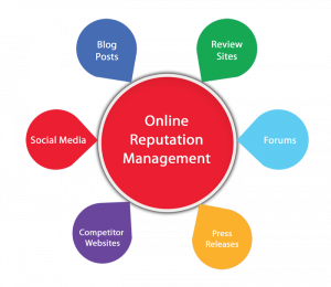 brand reputation management social media