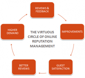 why online reputation management is important