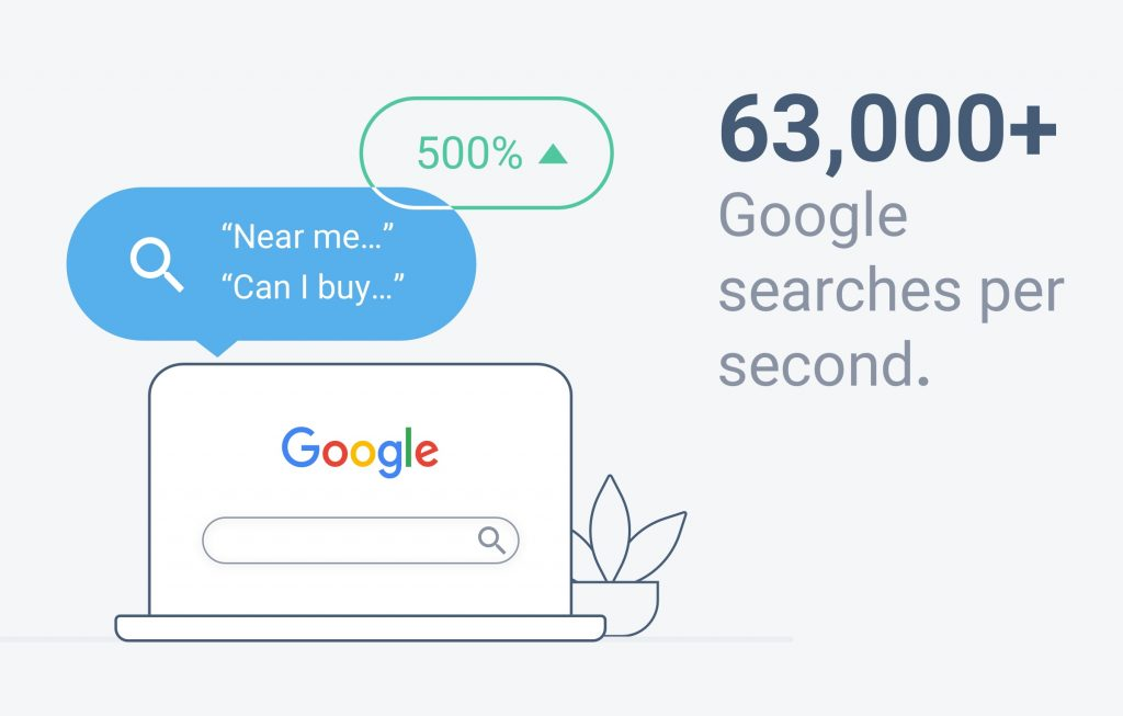 Google searches per second
