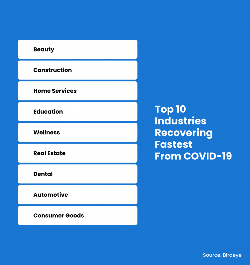 Top 10 industries recovering the fastest from COVID-19