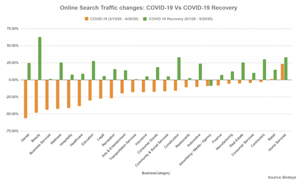COVID-19 search traffic changes
