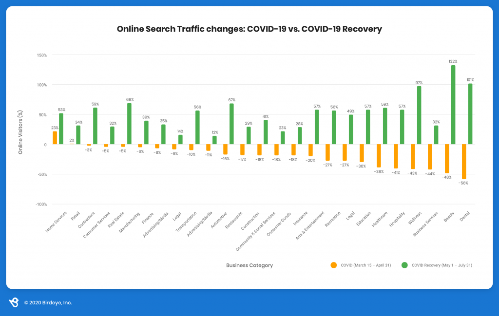 Online Search trends during COVID determine the Impact of Covid-19 on businesses