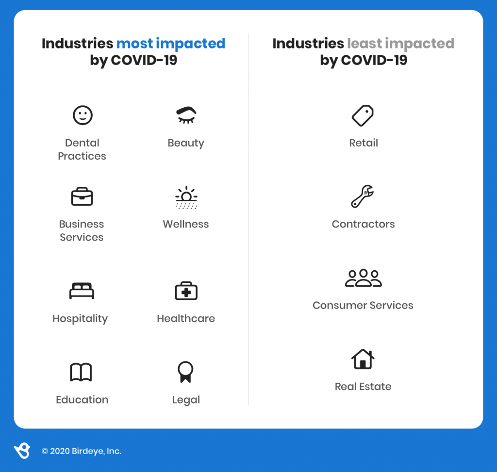 Industries most and least impacted by COVID