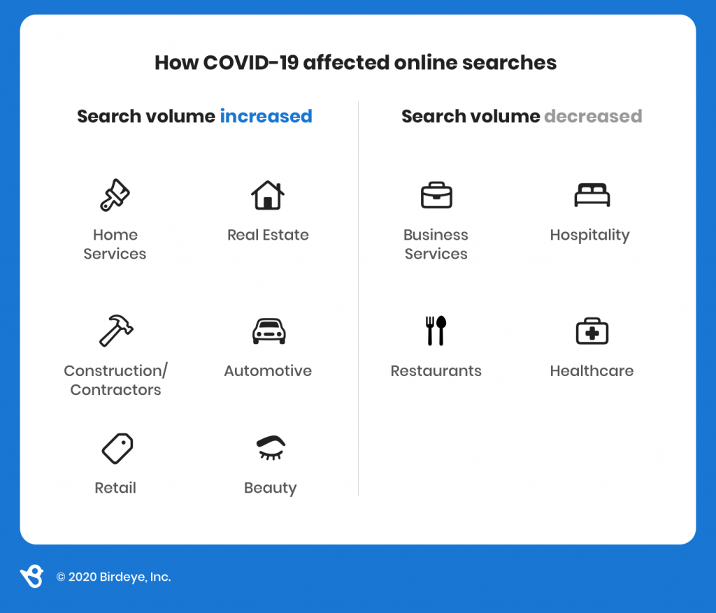 Impact of Covid-19 on businesses based on search traffic