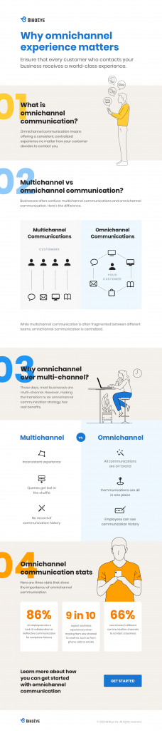 omnichannel communication infographic