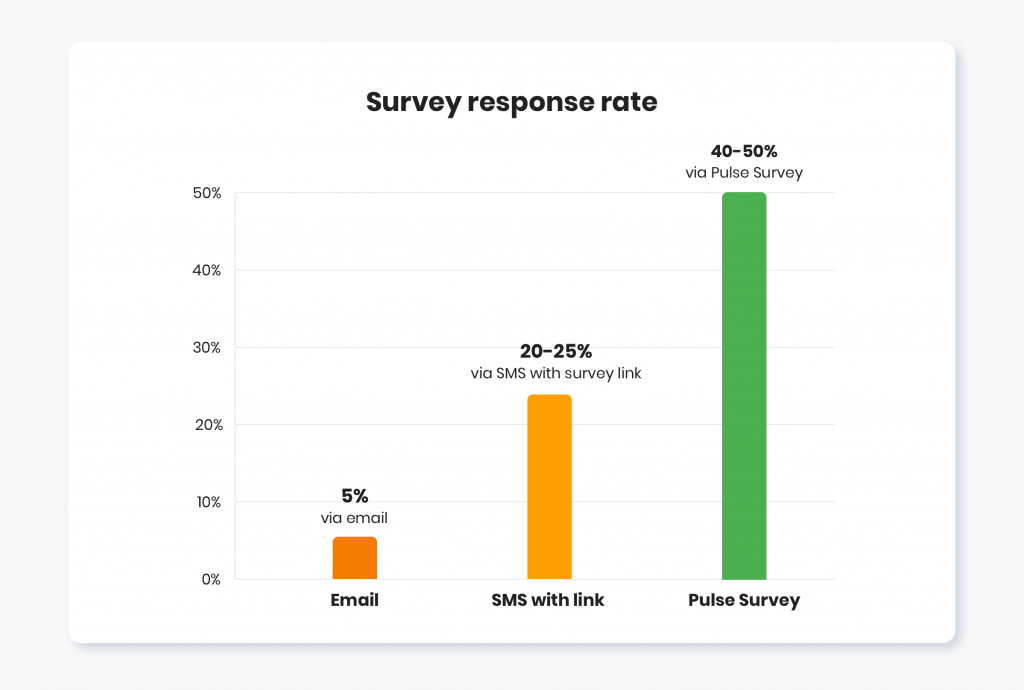 Double survey response rate