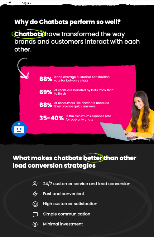 Chatbot converting leads
