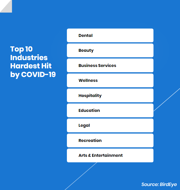 Top 10 industries hardest hit by COVID-19