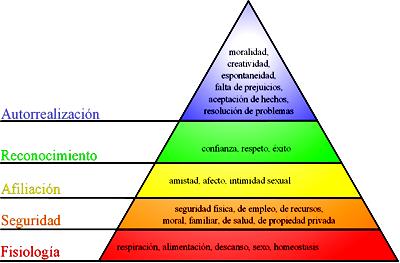 Teoria del comportamiento exemplo mindmeister imagem invlida teoria de maslow ccuart Images