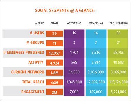Social Media Reporting Methodology Online Marketing Firms In Mumbai - Social media report template download