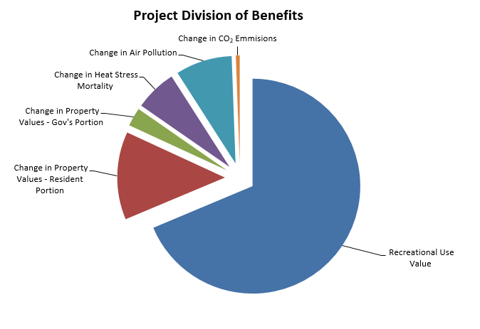 Division of Benefits