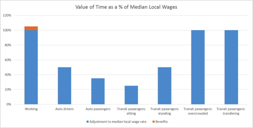 Value of Time and Median Local Wages