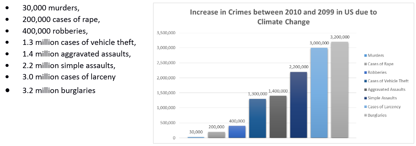 Crime and climate change