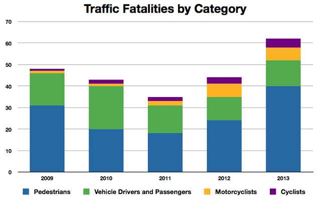 Torontoist Blog: JANUARY 16, 2014 Toronto's Bad Year for Traffic Fatalities