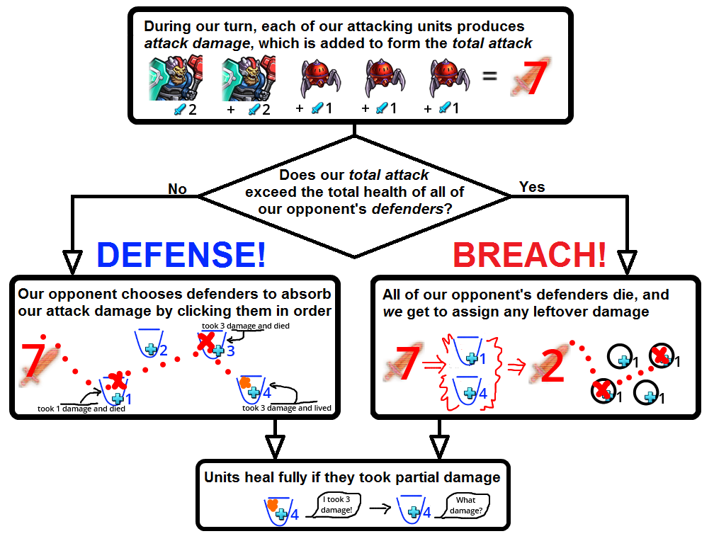 A diagram explaining how combat works in Prismata. Probably made in MS Paint.