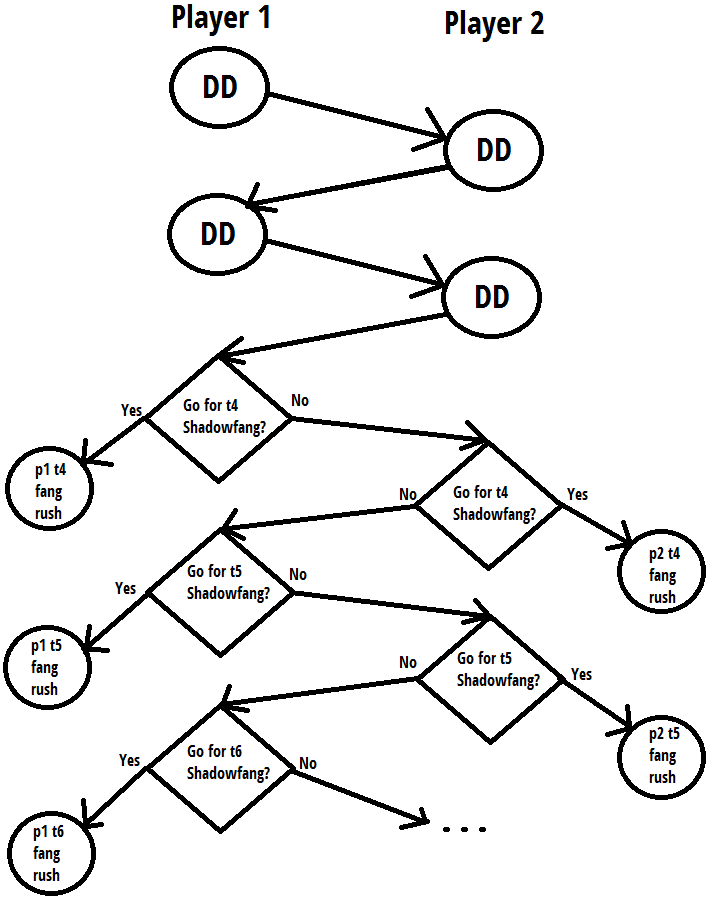 "Oversimplified ""decision tree"" showing"