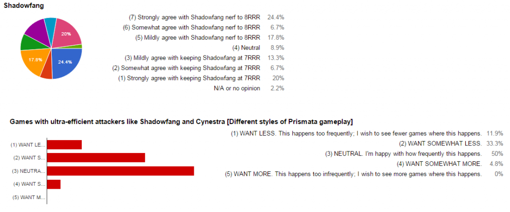 shadowfang results