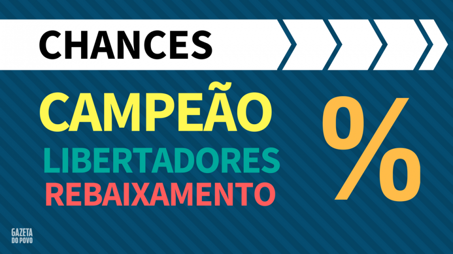 Briga pelo G6, luta contra o rebaixamento, caminho dos 20 clubes na reta final, matemática para disputa acirrada do Brasileirão 2018.