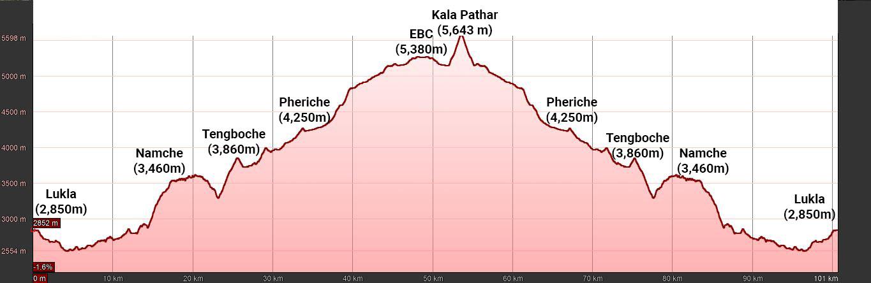 Everest Base Camp Trek Elevation Profile