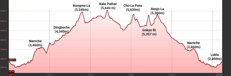 Three High Passes Trek Elevation Profile