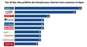 webloyalty top 10 des sites ecommmerce