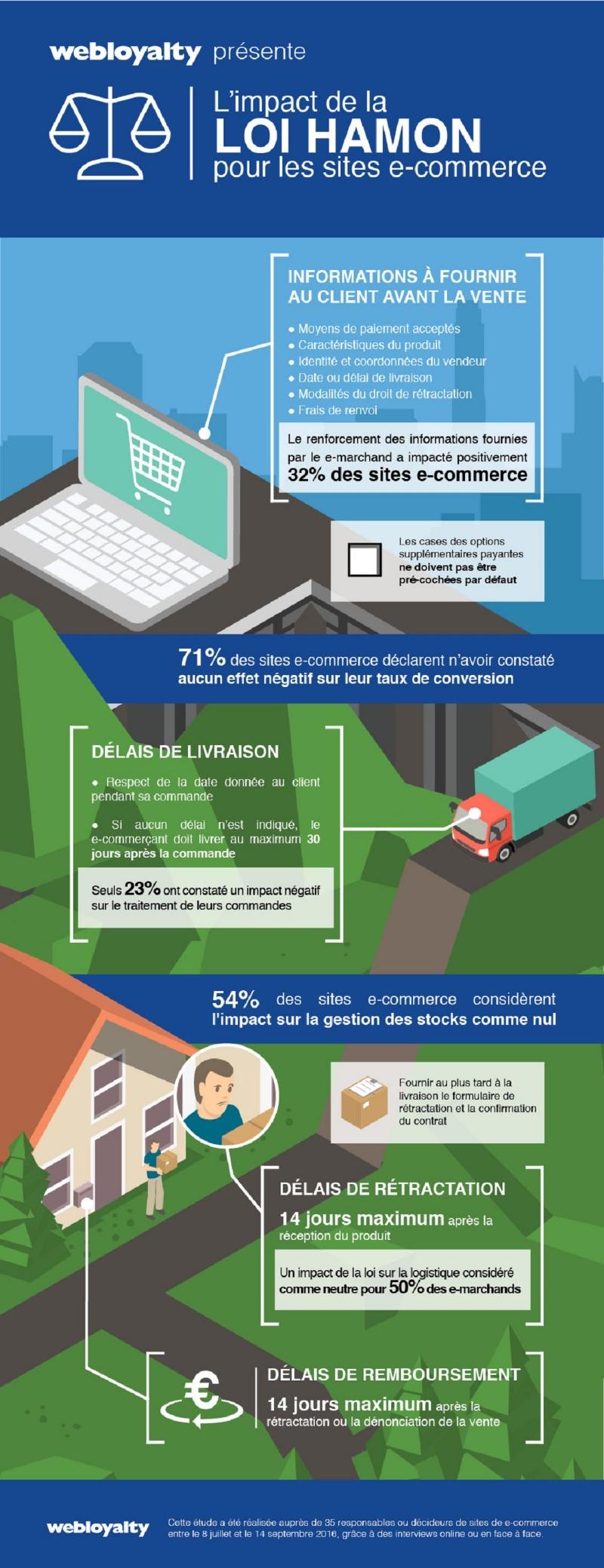 webloyalty-loi-hamon-impacts-positifs-consommateurs-commercants