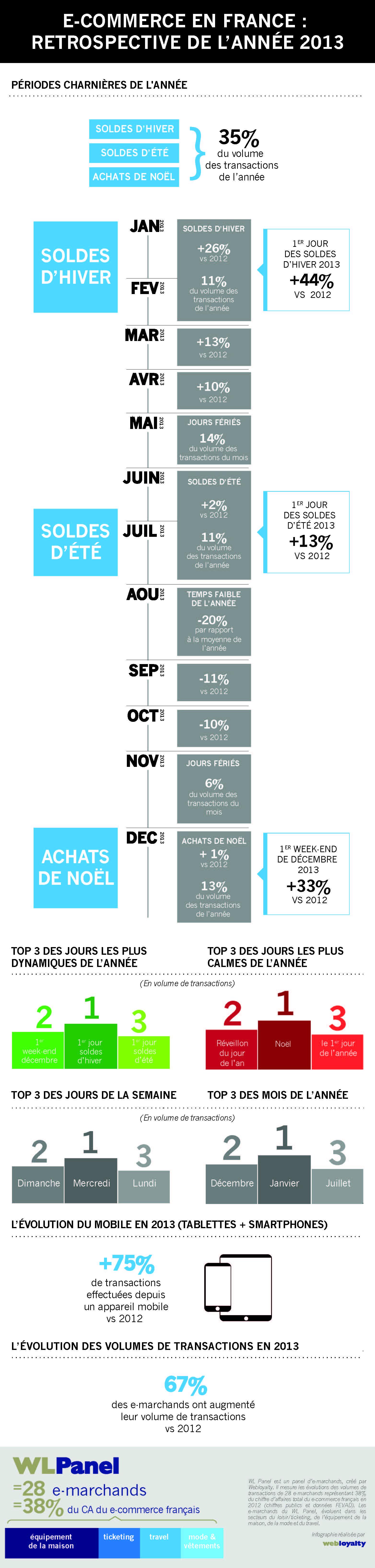 webloyalty-bilan-du-e-commerce-2013