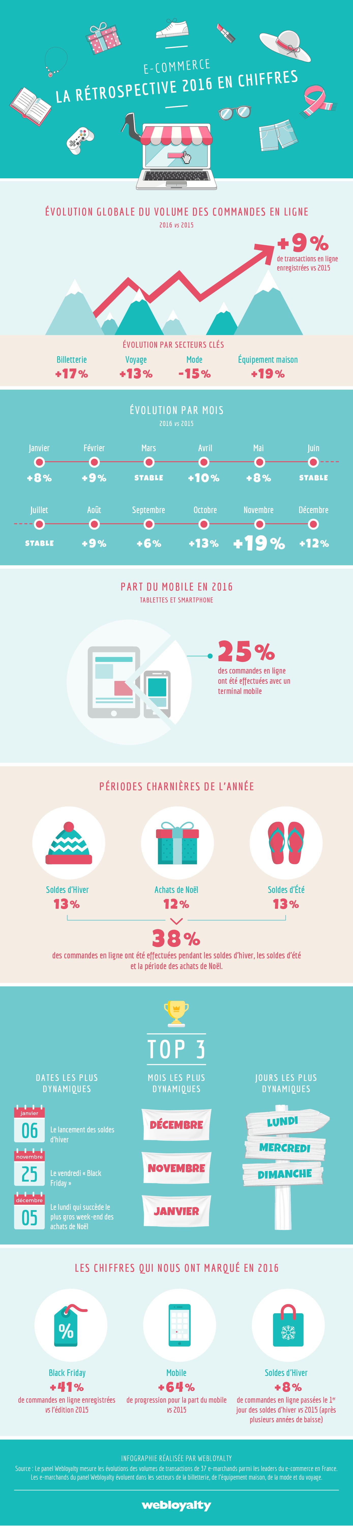 Webloyalty-infographie-retro-ecommerce
