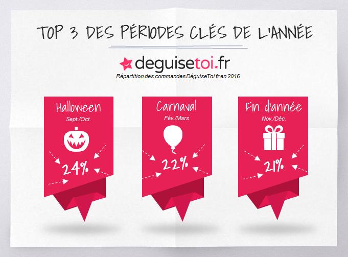 Top 3 périodes clés 2016 deguisetoi.fr.vff