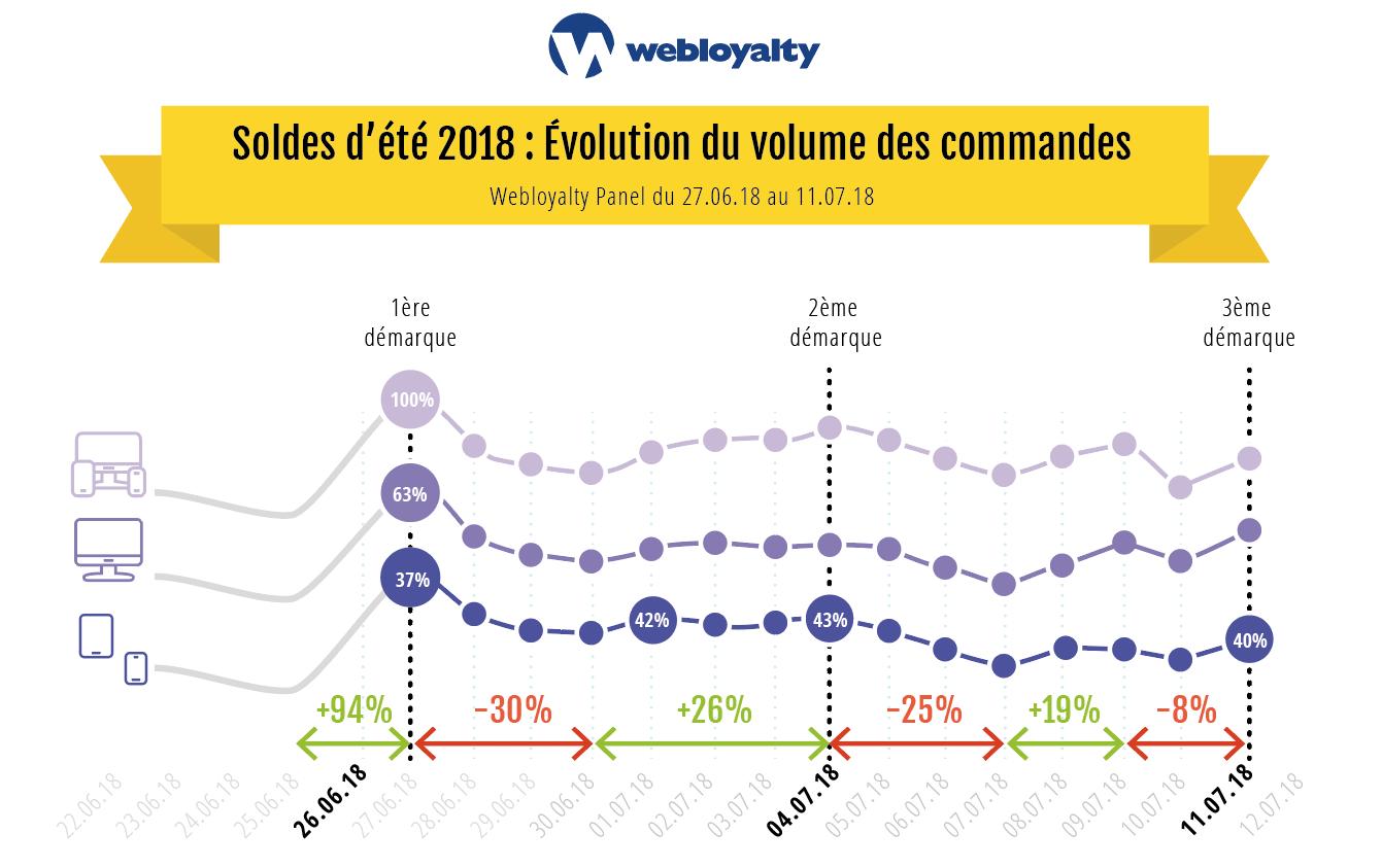 Webloyalty_Panel_Evolution_soldes_ete18_3ème