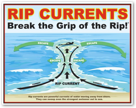 Rip Currents in Santa Teresa