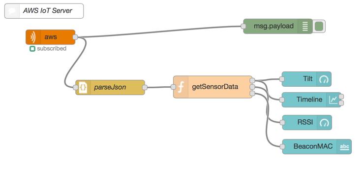 Node-Red Measurements AWS IoT | BlueCats
