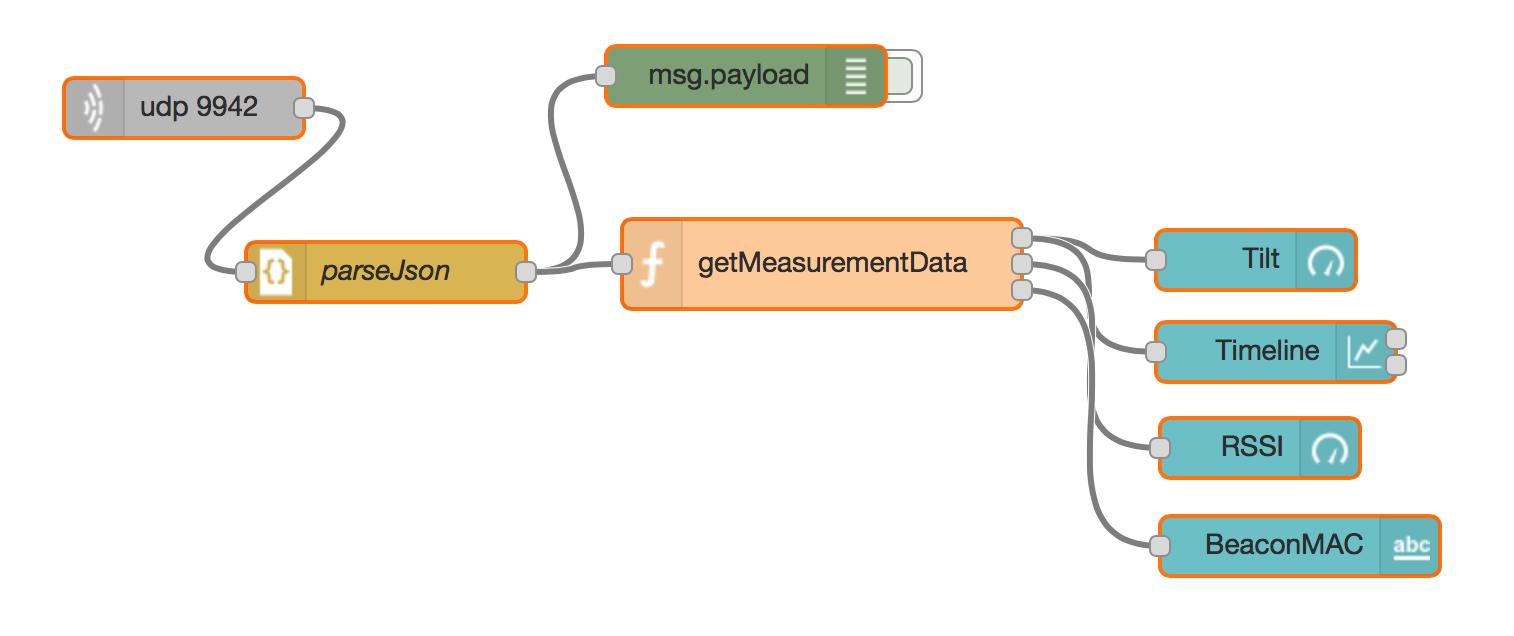 UDP flow