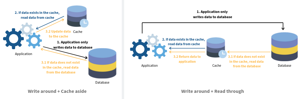 Things You Should Know About Database Caching