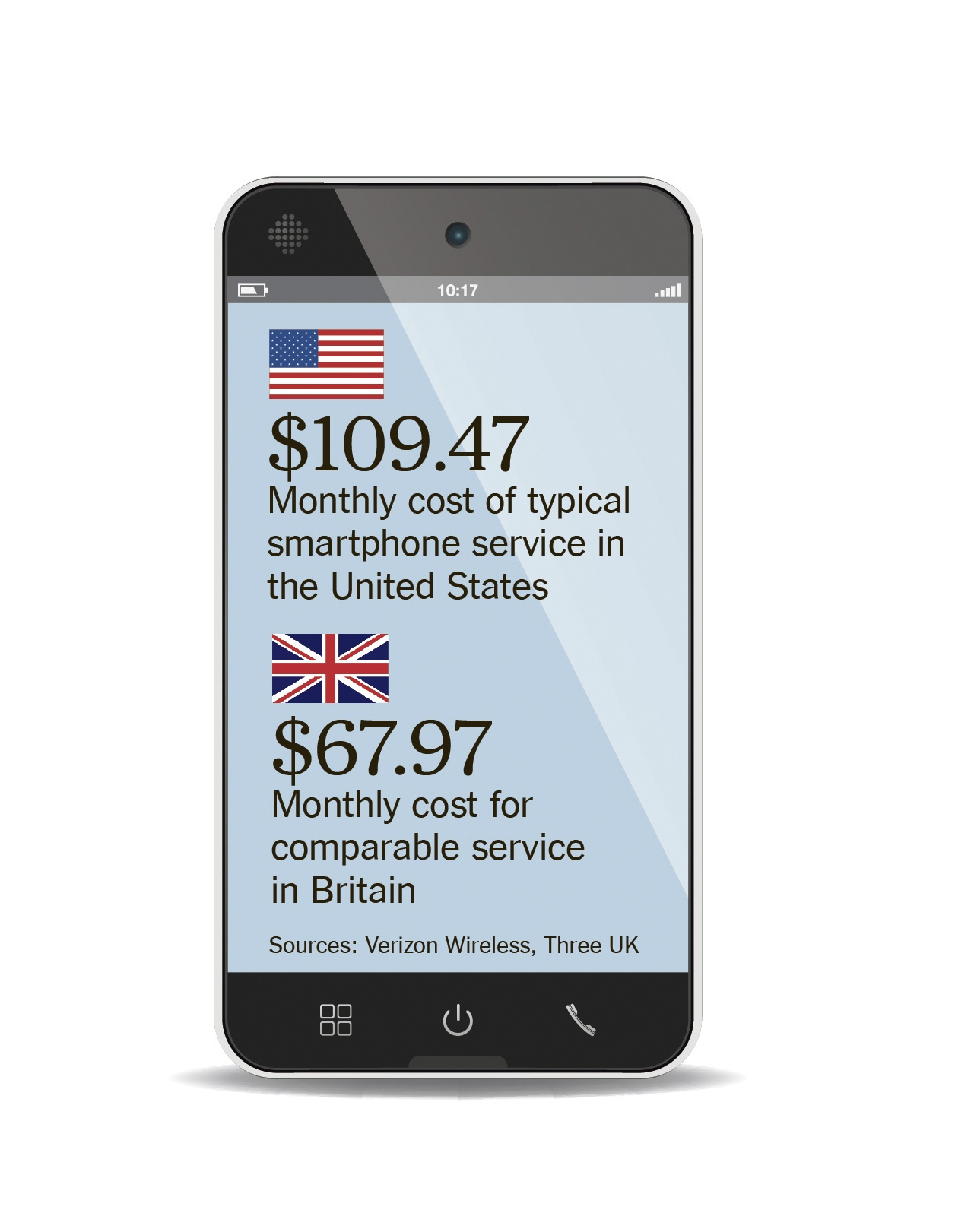 American cellphone service is among the most costly in the world, a result of a lack of meaningful competition. (Minh Uong/The New York Times) -- PHOTO MOVED IN ADVANCE AND NOT FOR USE - ONLINE OR IN PRINT - BEFORE AUG. 24, 2014. --
