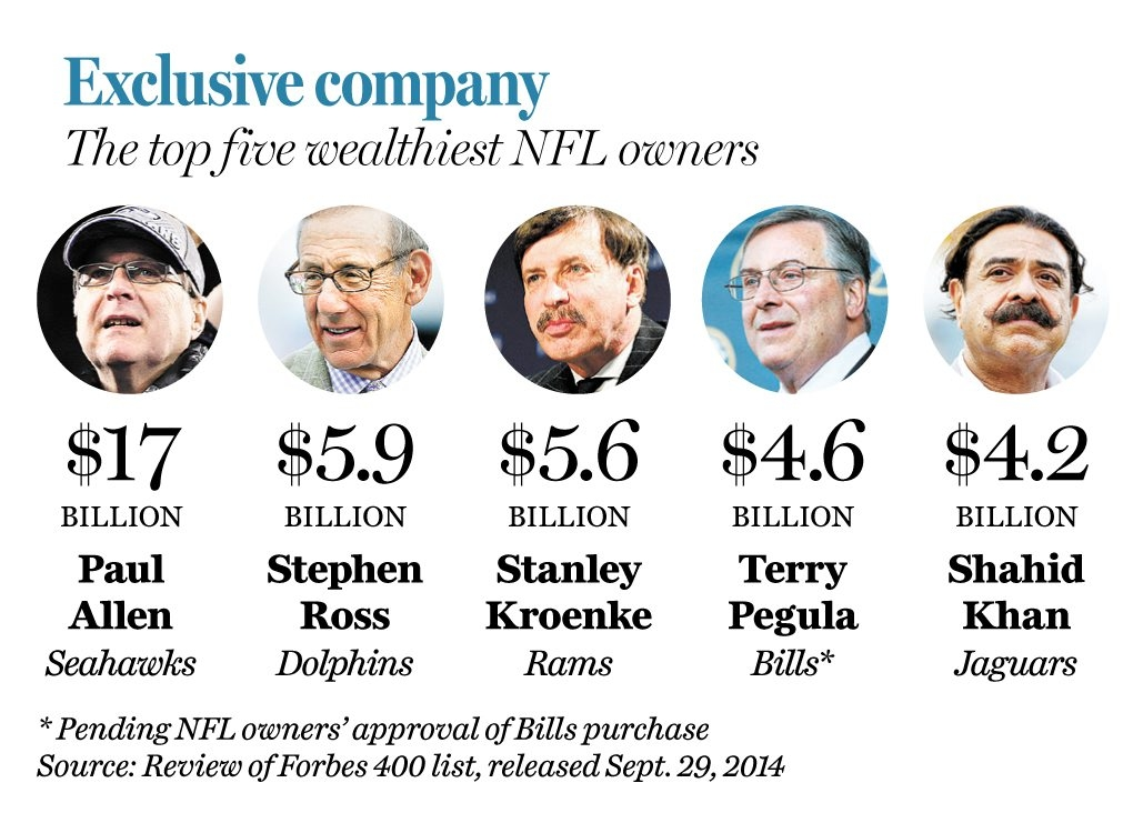 Exclusive company – The top five wealthiest NFL owners