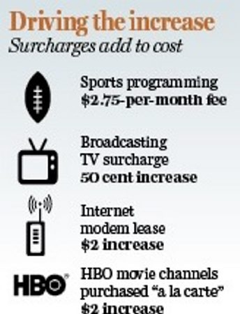 Among the surcharges is a 50-cent increase to receive broadcast TV channels.