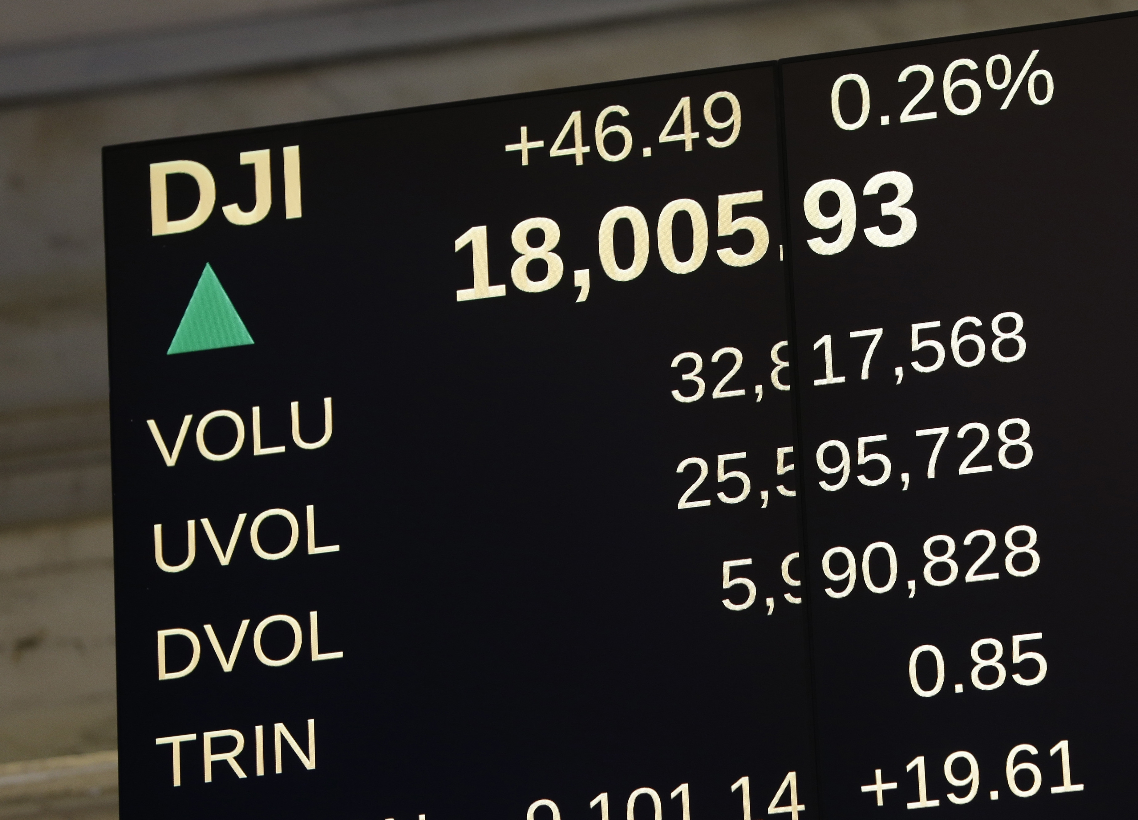 The Dow Jones Industrial Average rose above 18,000 for the first time a week ago. The index has gained about 9 percent this year. (Associated Press)
