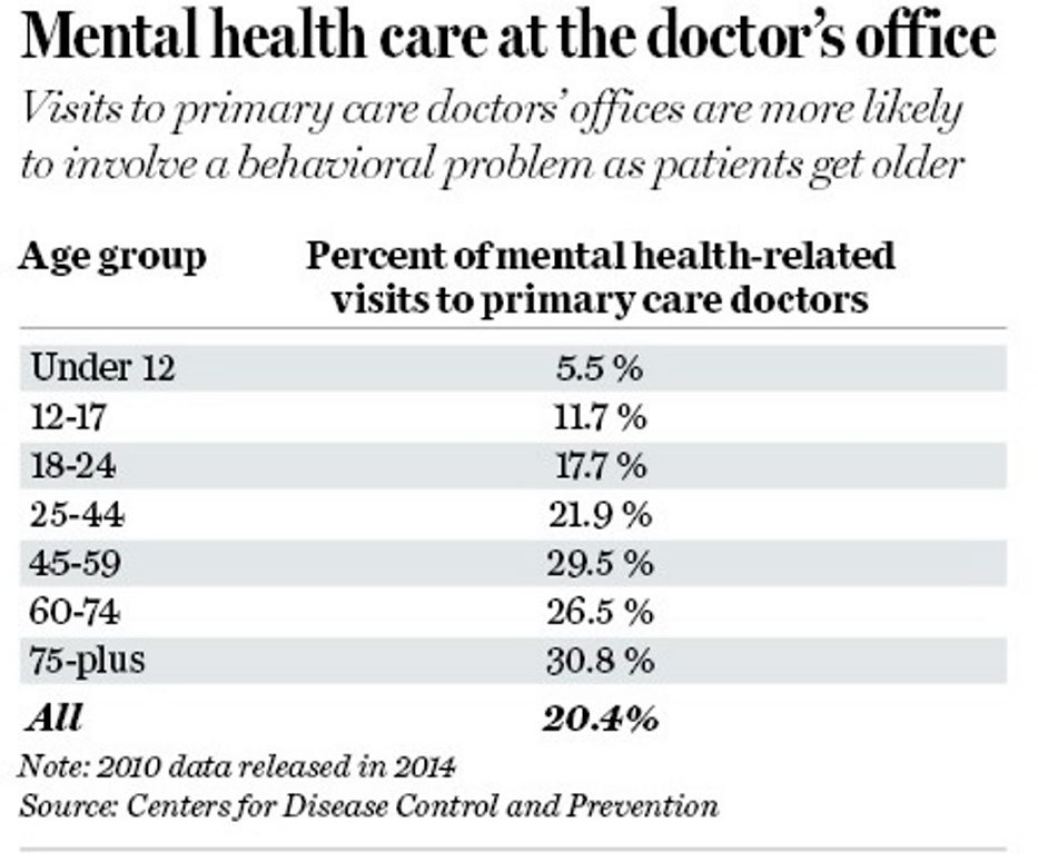 Graphic shows percentage of mental health-related visits to primary care doctors.