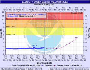 Ellicott Creek below Williamsville was at 2.6 feet Thursday night, rising to about 5 feet by 6 a.m. Sunday, 3 feet short of the flood stage. (National Weather Service)