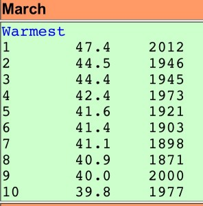 Warmest months of March on record at Buffalo. (National Weather Service)