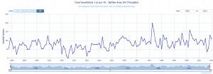 Snowfall at Buffalo, 1870-2015 (National Weather Service)