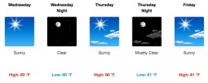Temperatures are forecast to hit the 80 degree mark the next three days.