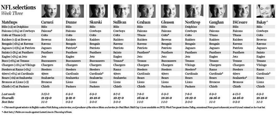 The Buffalo News staff's Week Three selections.