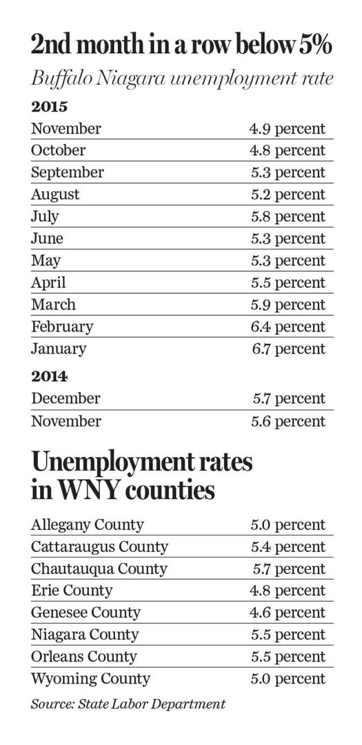 Graphic shows unemployment rate in Buffalo Niagara