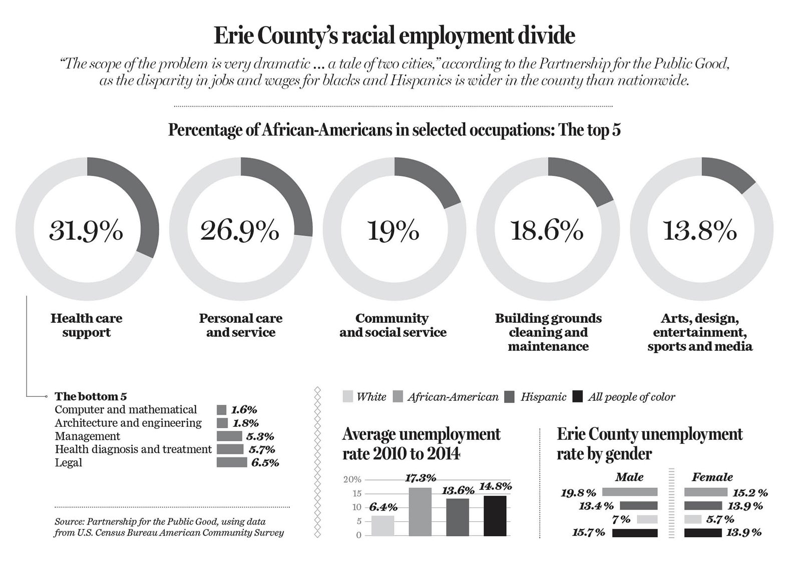 Graphic shows minority hiring and racial divide in Erie County