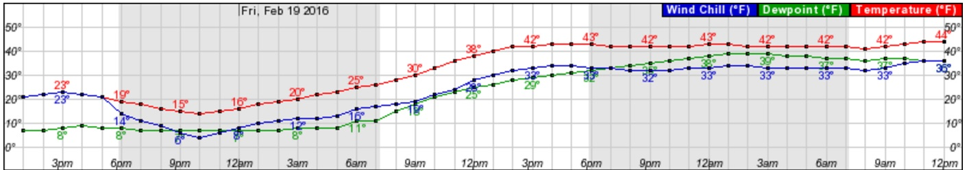 The mercury will bottom out at 14 degrees about 10 p.m. before climbing overnight to a forecast daytime high of 43 degrees Friday. (NWS)