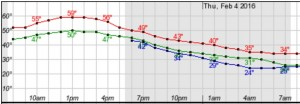Forecasts show the temperature will rise to 59 degrees in Buffalo between noon and 2 p.m. (NWS)