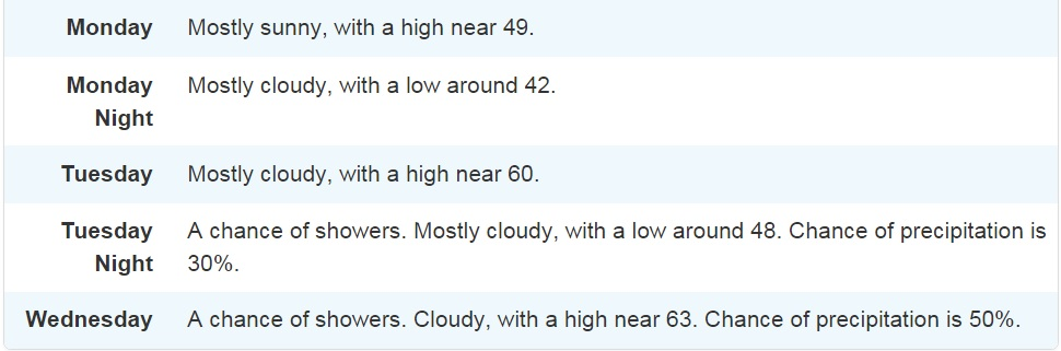 National Weather Service forecast